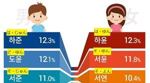 韓国新生児の名前ランキング2017+韓国の名前の法則「とるりむじゃ」